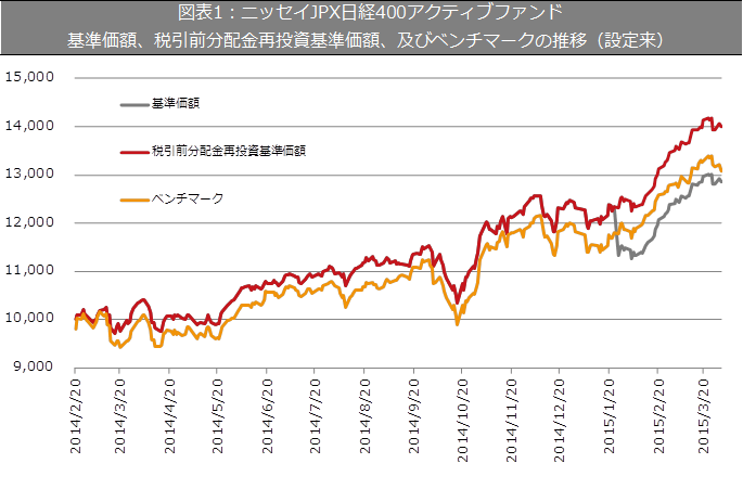 nissei_jpxnikkei400_graph.png