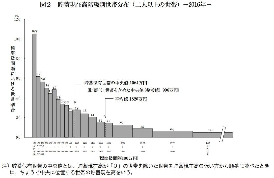 年収1000万円 vs. 貯金1000万円。目指すならどっちが簡単? 4月3日 ...