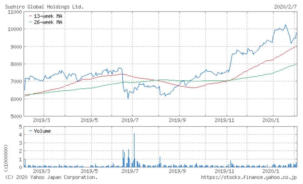 株価 スシロー 【悲報】スシローGHD(3563)株価『売出』で大暴落!株価は今後どうなる?