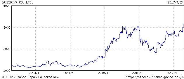 サイゼリヤ 株価
