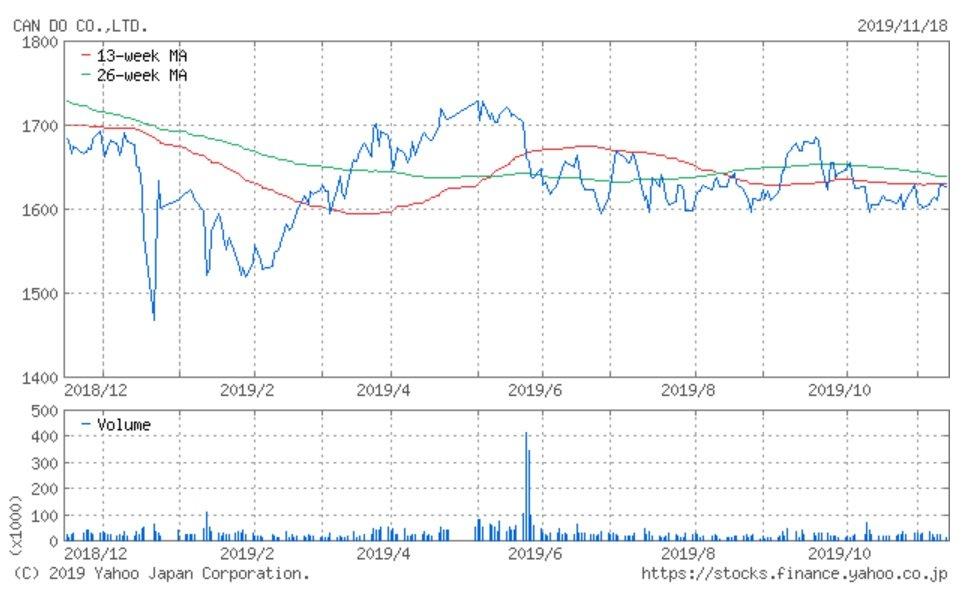 株価 キャンドゥ