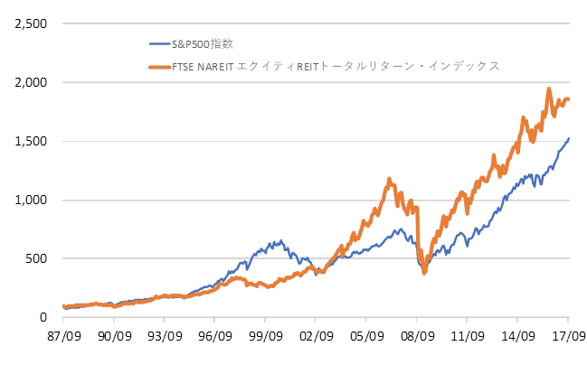 アメリカ リート 指数