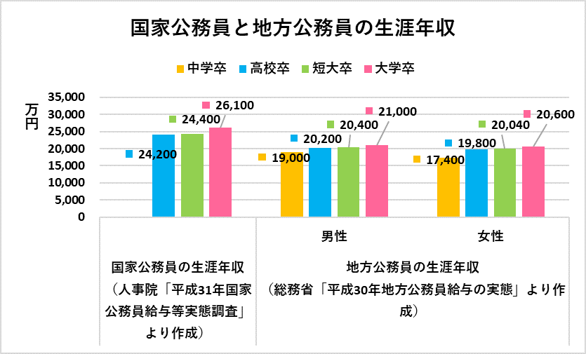 職 一般 国家 年収 公務員 各省庁で活躍する「国家一般職」の給料・年収・退職金について