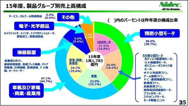 日本電産(株)【 】:株式/株価 - Yahoo!ファイナ …